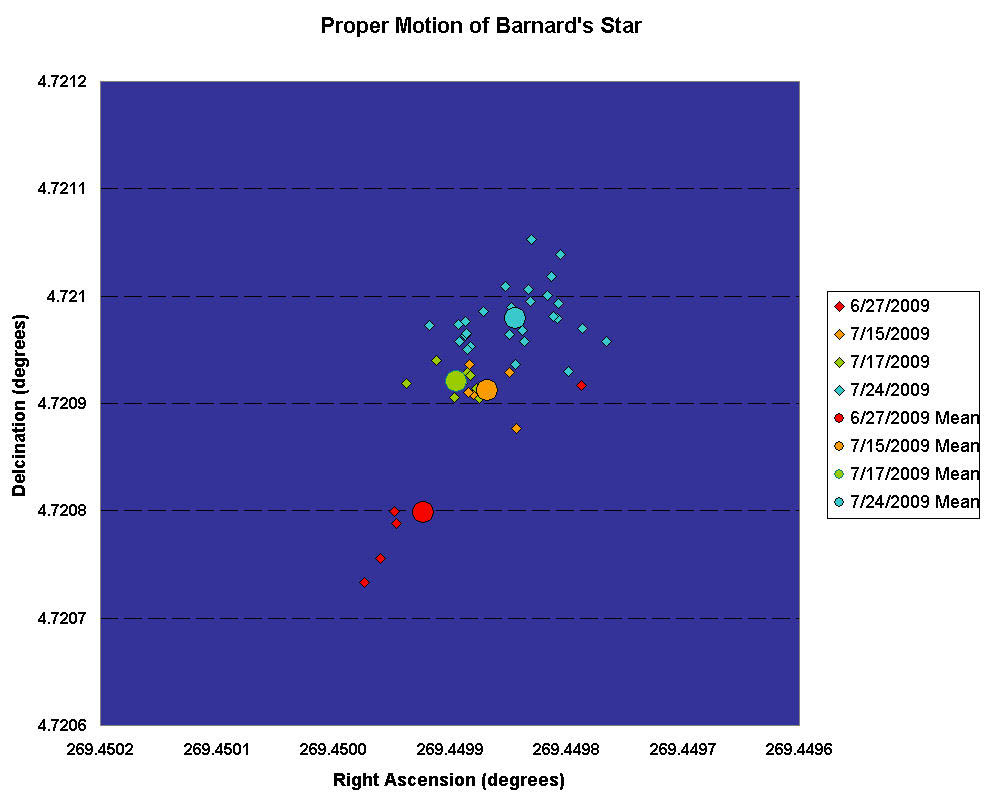 The Proper Motion of Barnard's Star